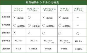 観葉植物レンタルの比較表